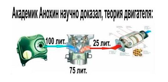 Схема пантоне реактора
